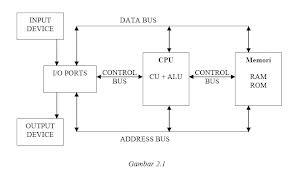 Belajar untuk lebih baik mari berbagi mari bersaudara halaman 2 blok diagram komputer ccuart Choice Image